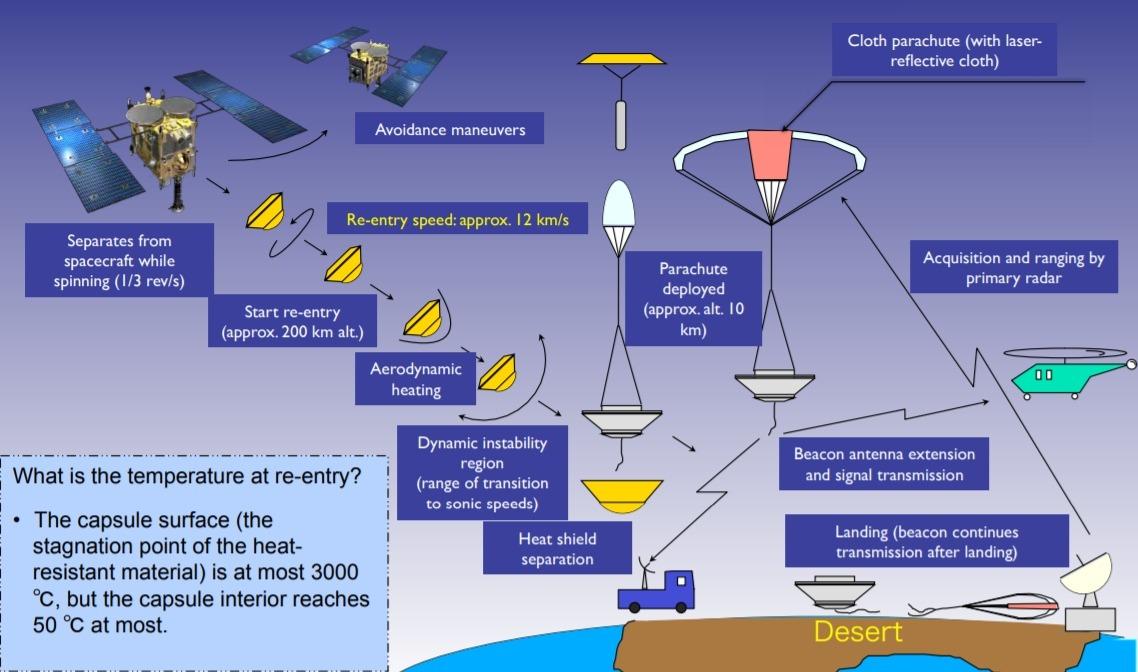 Hayabusa-2 reentry capsule return chart