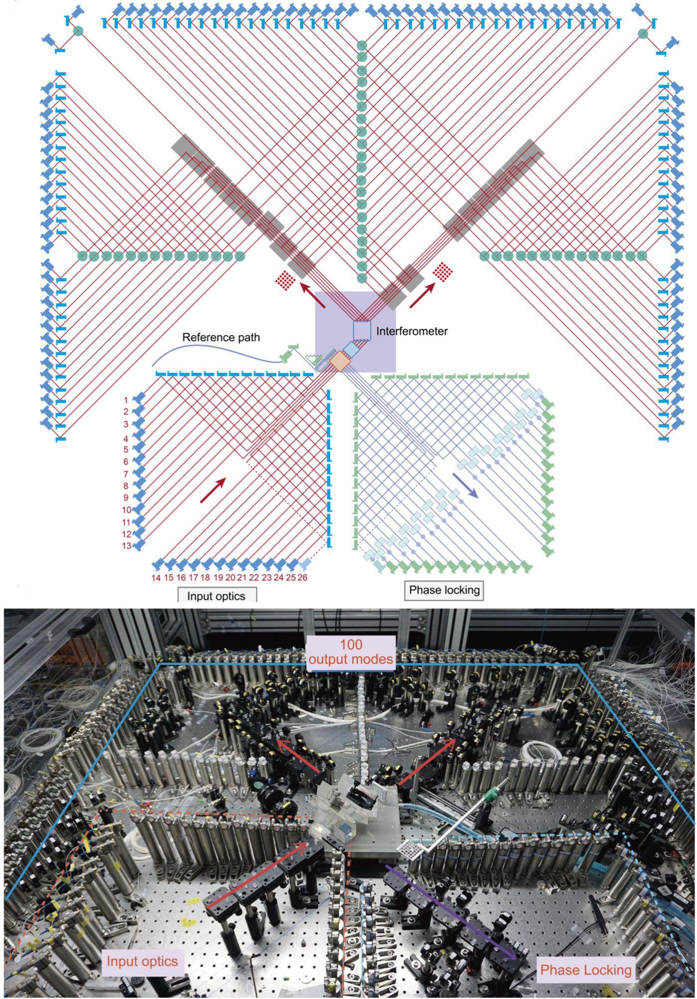 Jiuzhang optical network