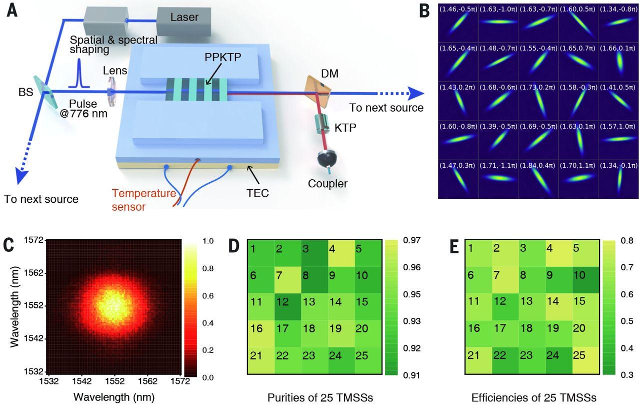 Photon quantum state preparation for Jiuzhang