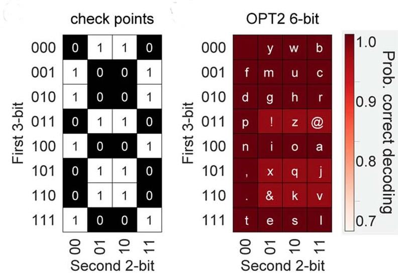 6-bit coding scheme