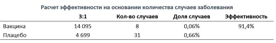 Расчёт эффективности для «Спутника V»