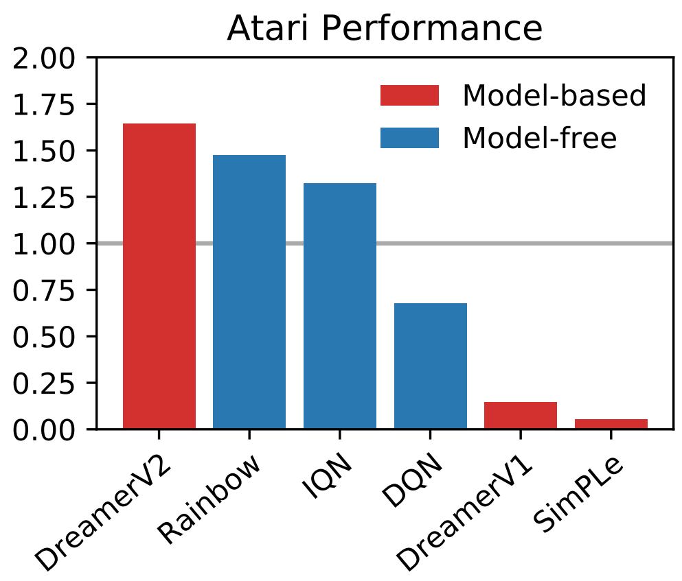 Atari benchmark performance