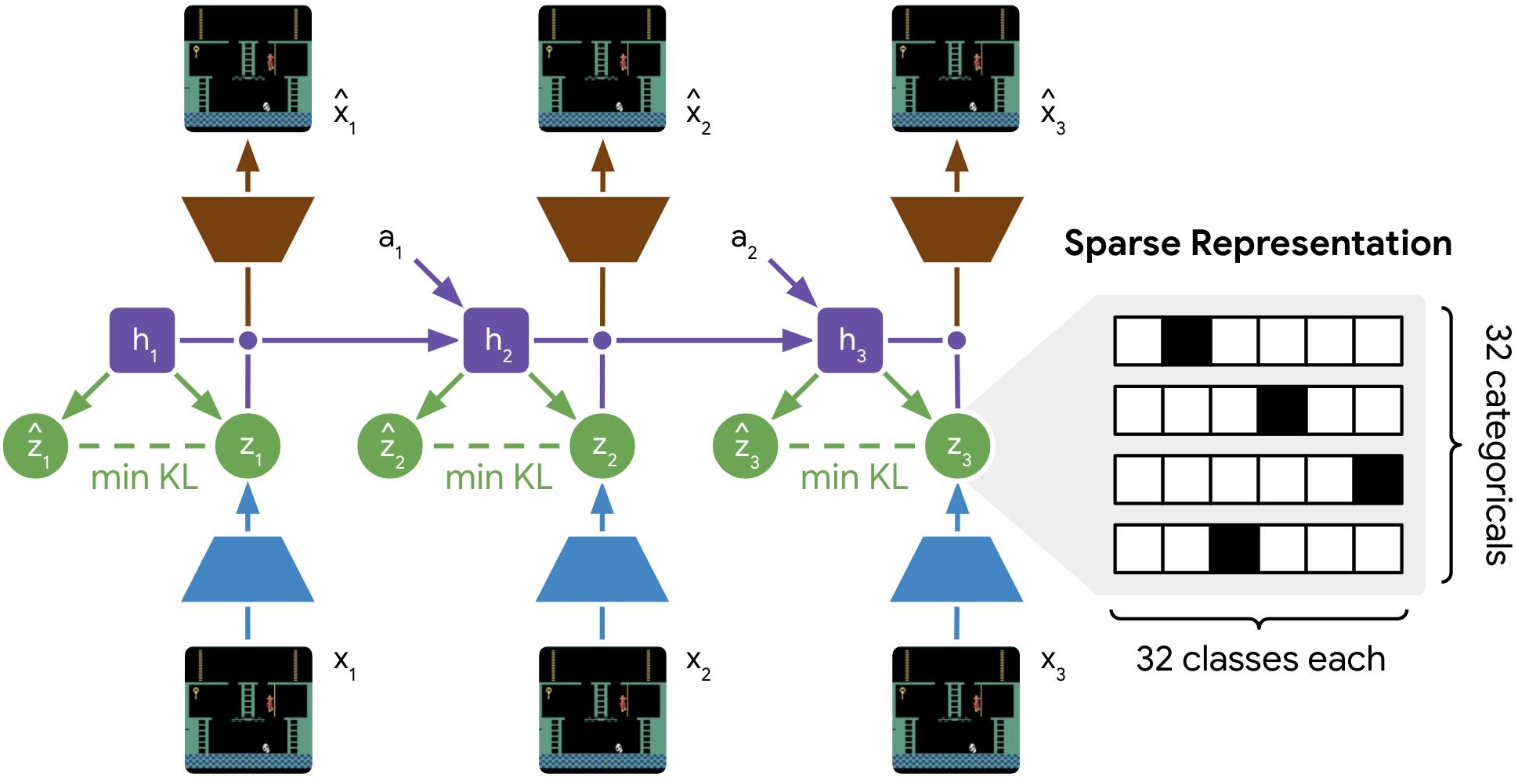 Процесс обучения модели среды для платформы <i>DreamerV2</i>.