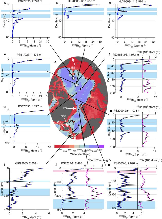 Th and Be core records in Arctic Ocean