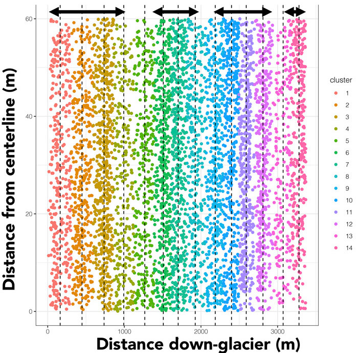 Martian glaciers boulder distribution