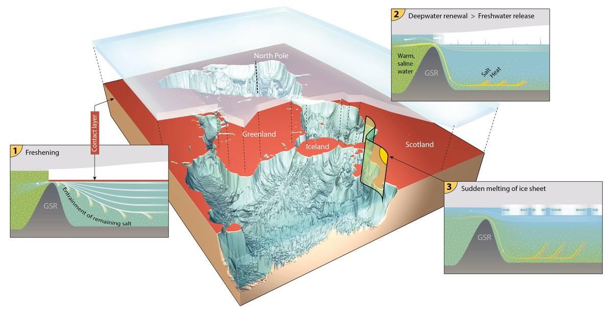 Freshening in Arctic Ocean under glacial sheet