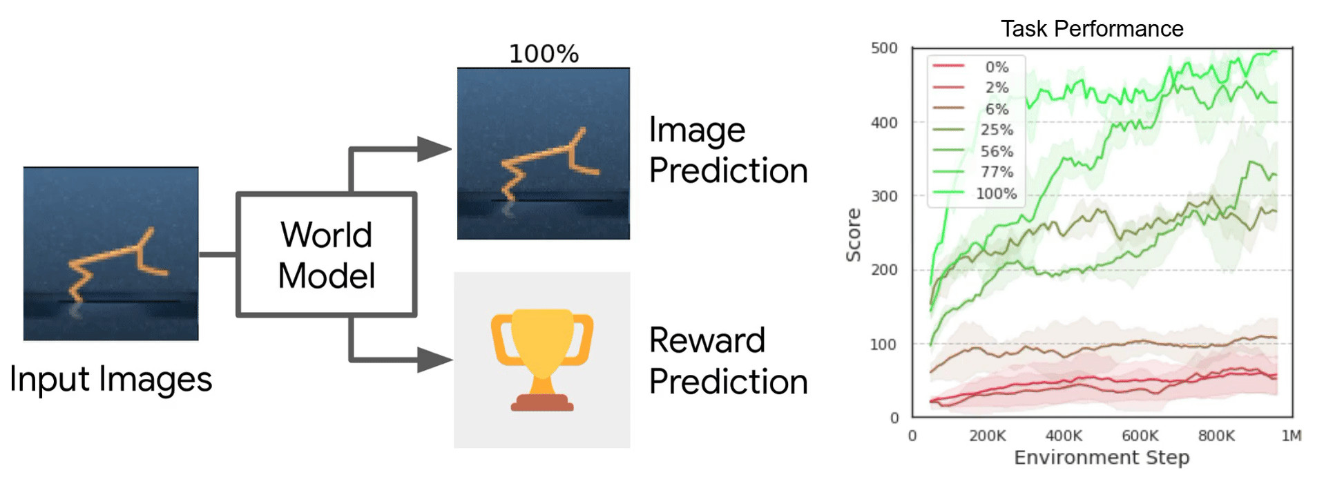 images prediction through world model