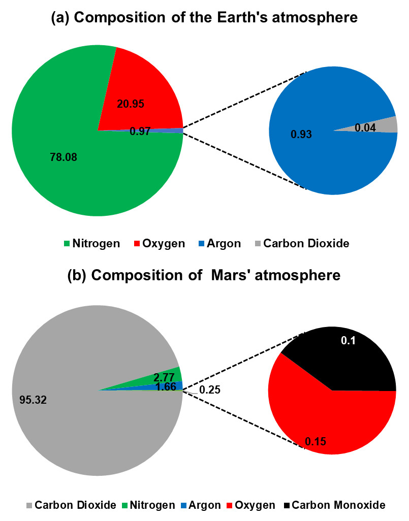 Earth and Mars atmosphere composition