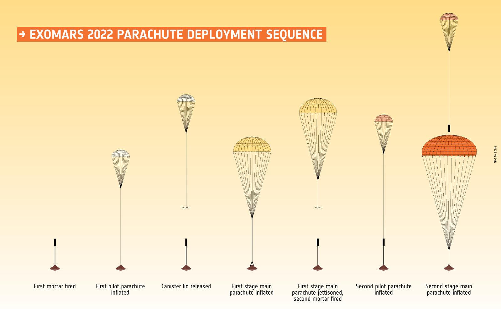 ExoMars parachute deployment sequence