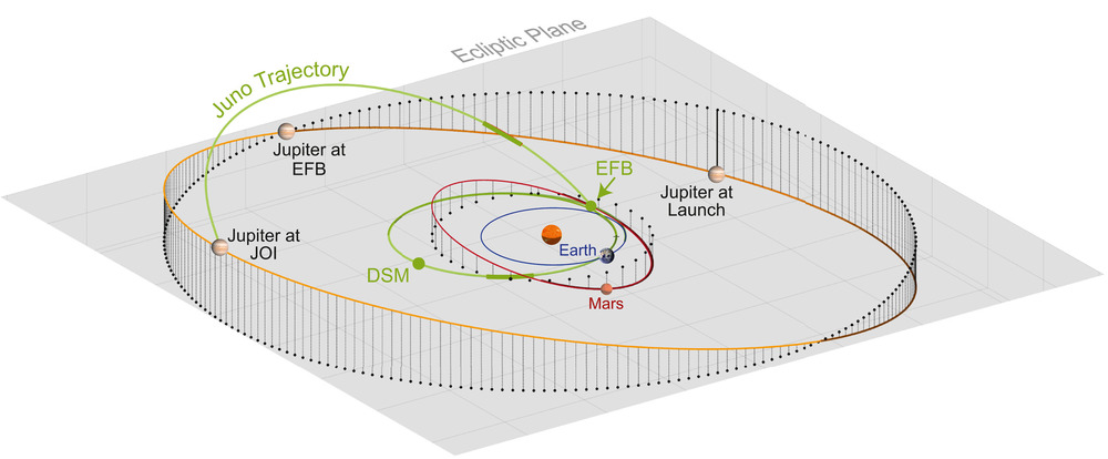 Juno trajectory