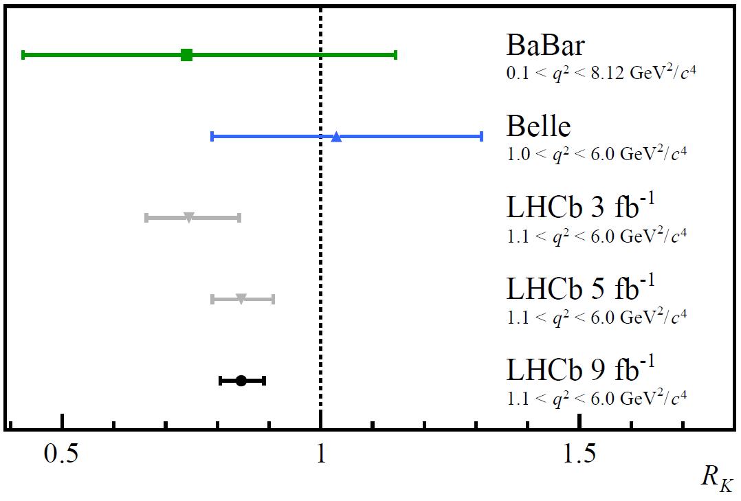 Lepton universality test