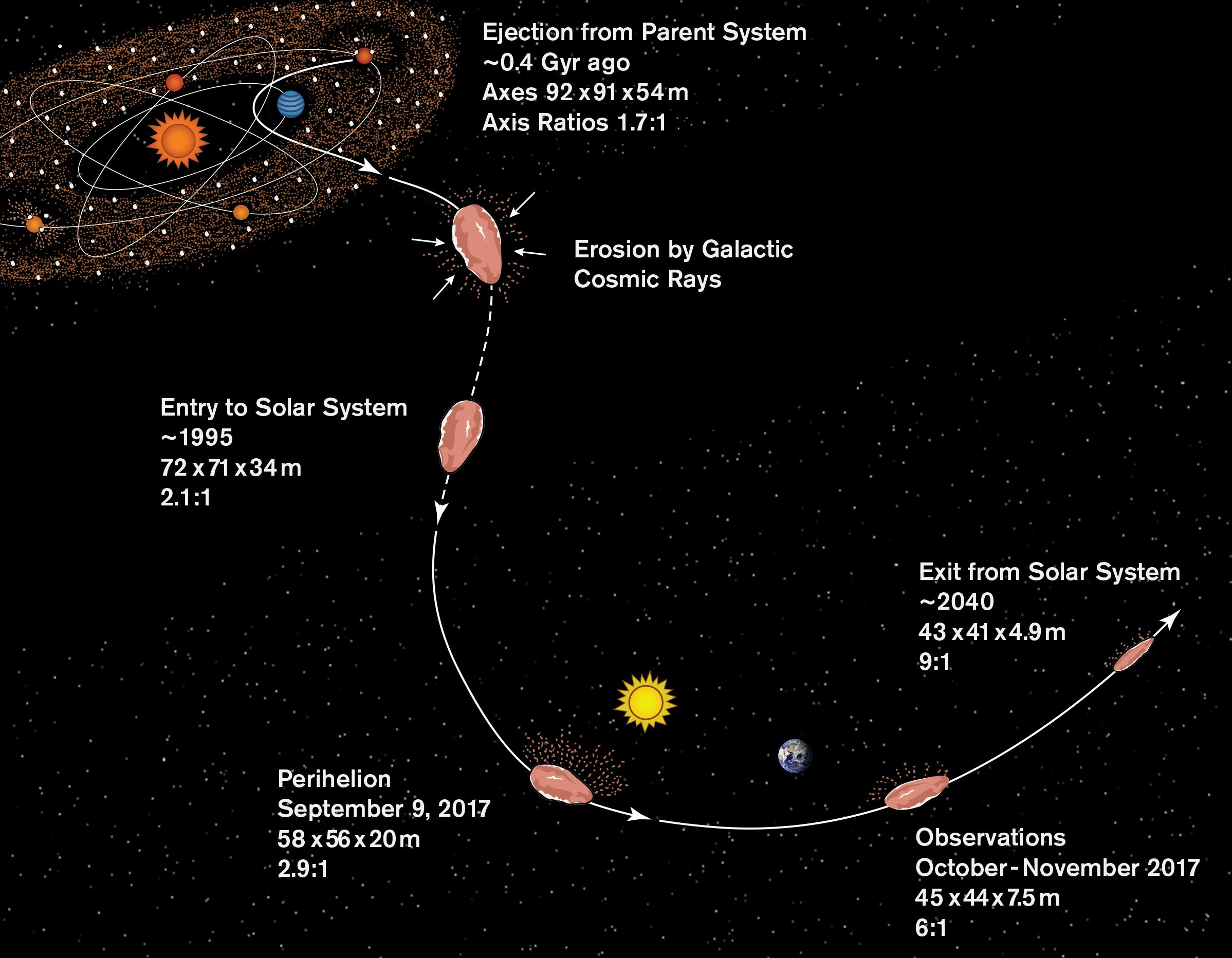 Oumuamua supposed history
