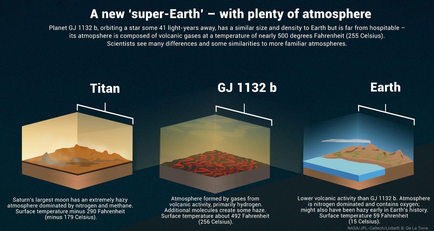 GJ1132b atmosphere comparison chart