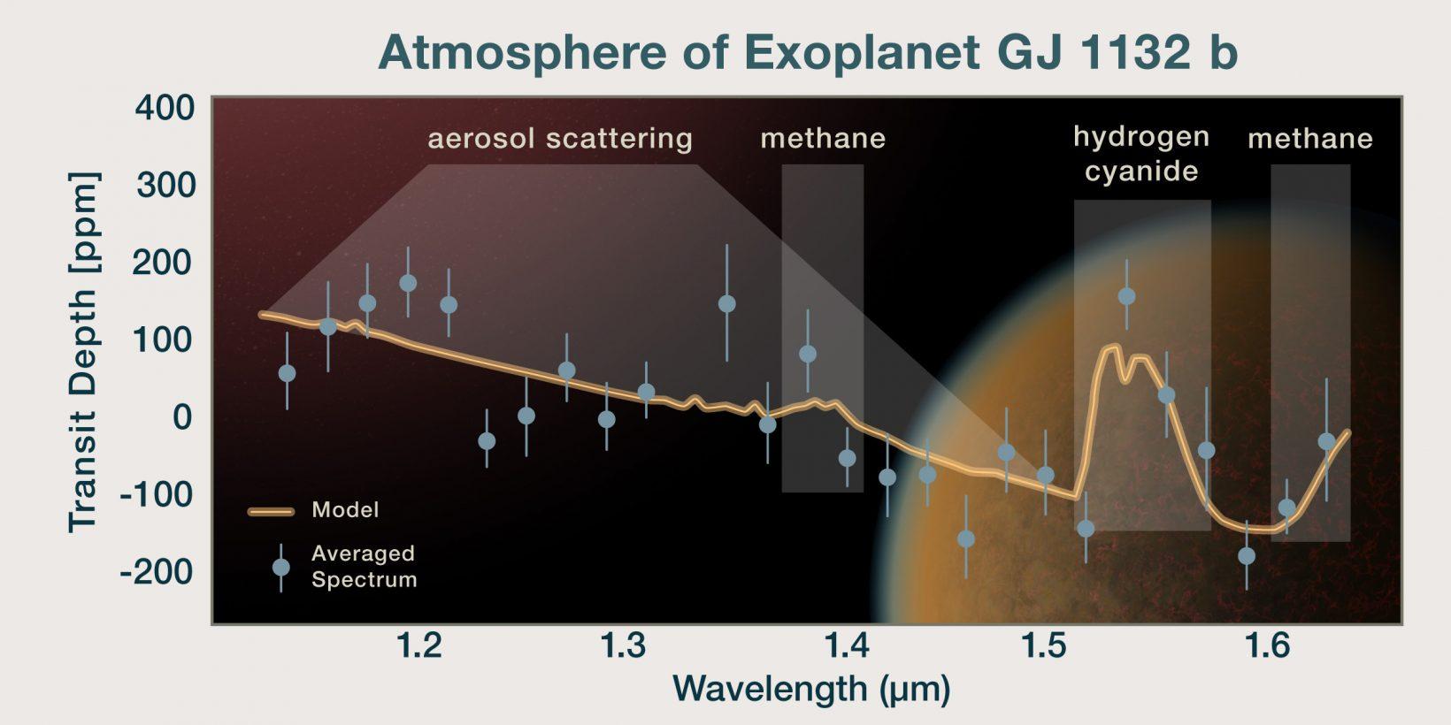 GJ 1132 b atmosphere spectrum