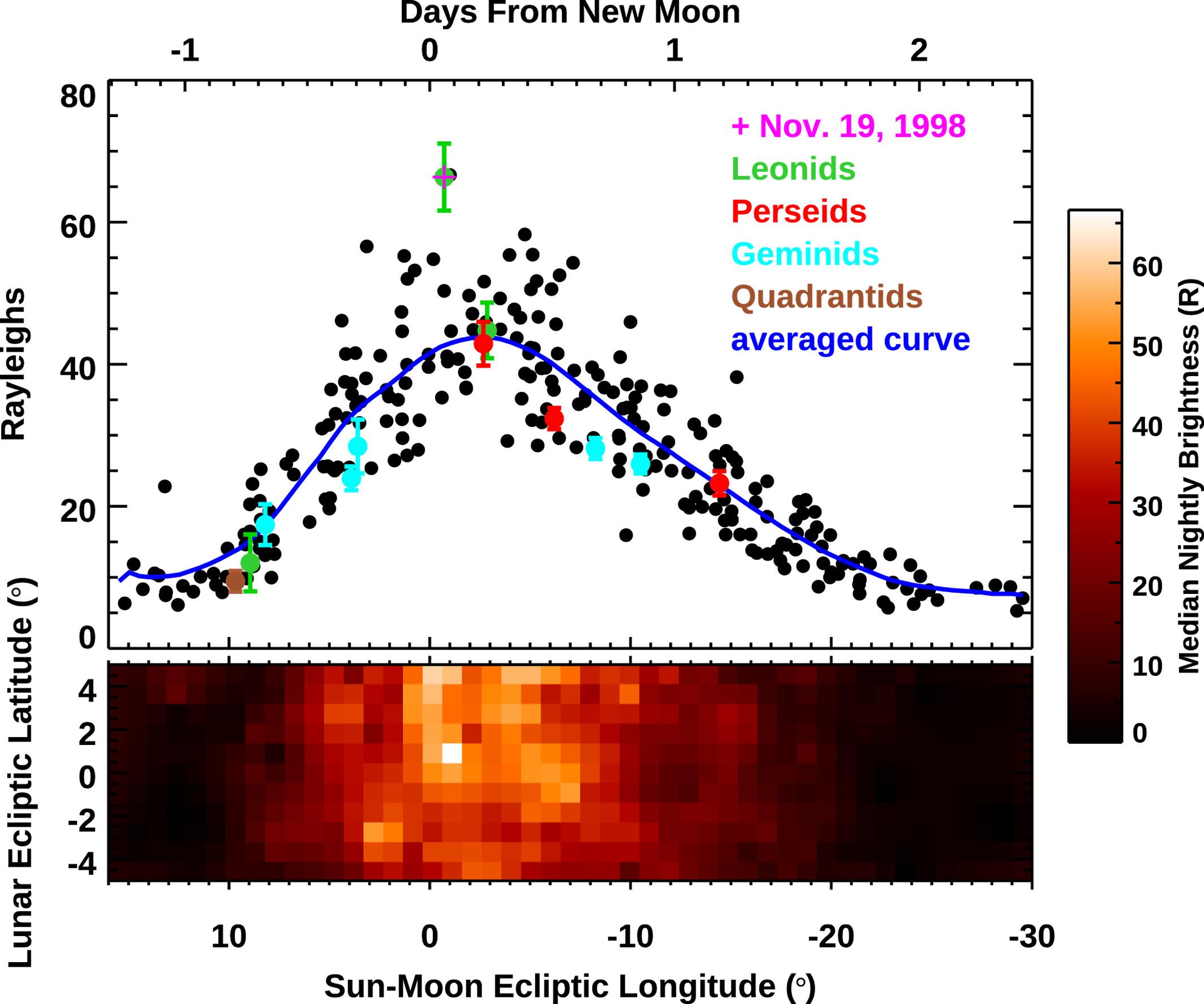 Sodium Moon Spot brightness statistics