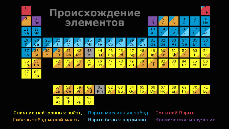 Cosmological origin of elements