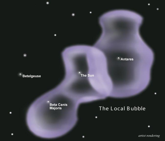 Local bubble