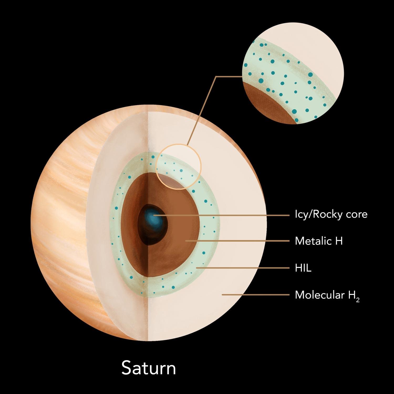 Saturn interior scheme