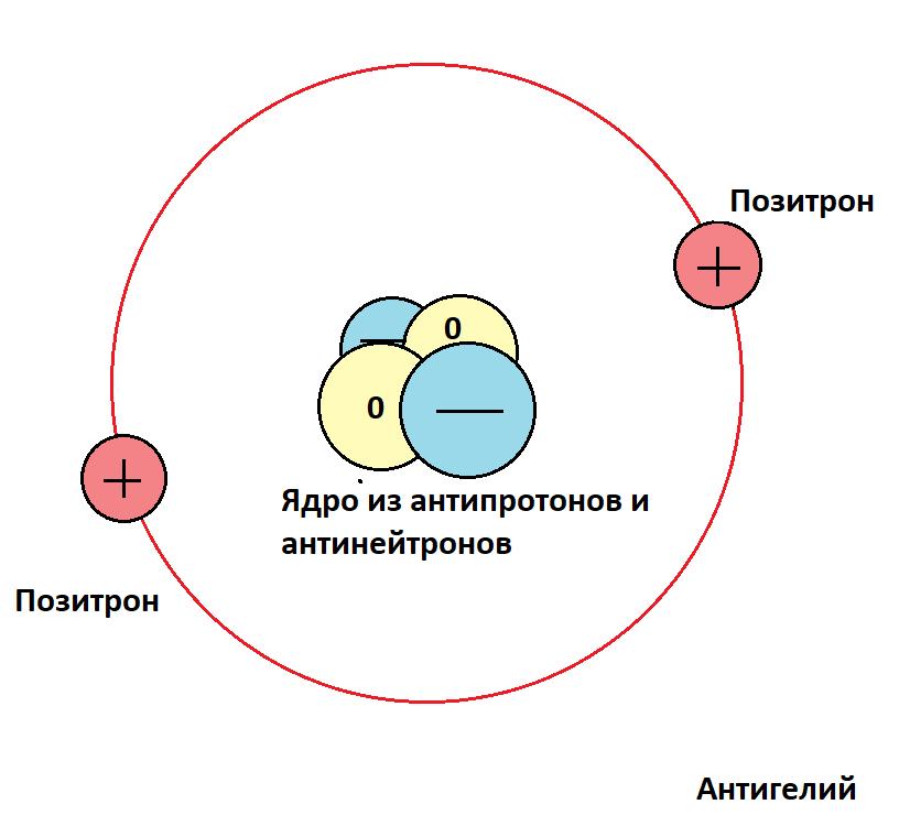 Antyhelium atom