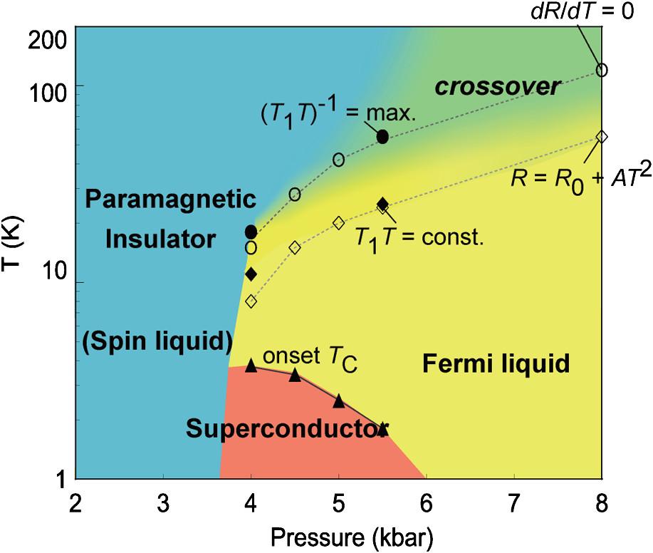 Spin liquid phase diagram