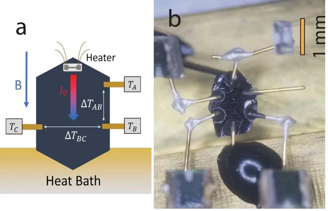 thermal conductivity measurement setup