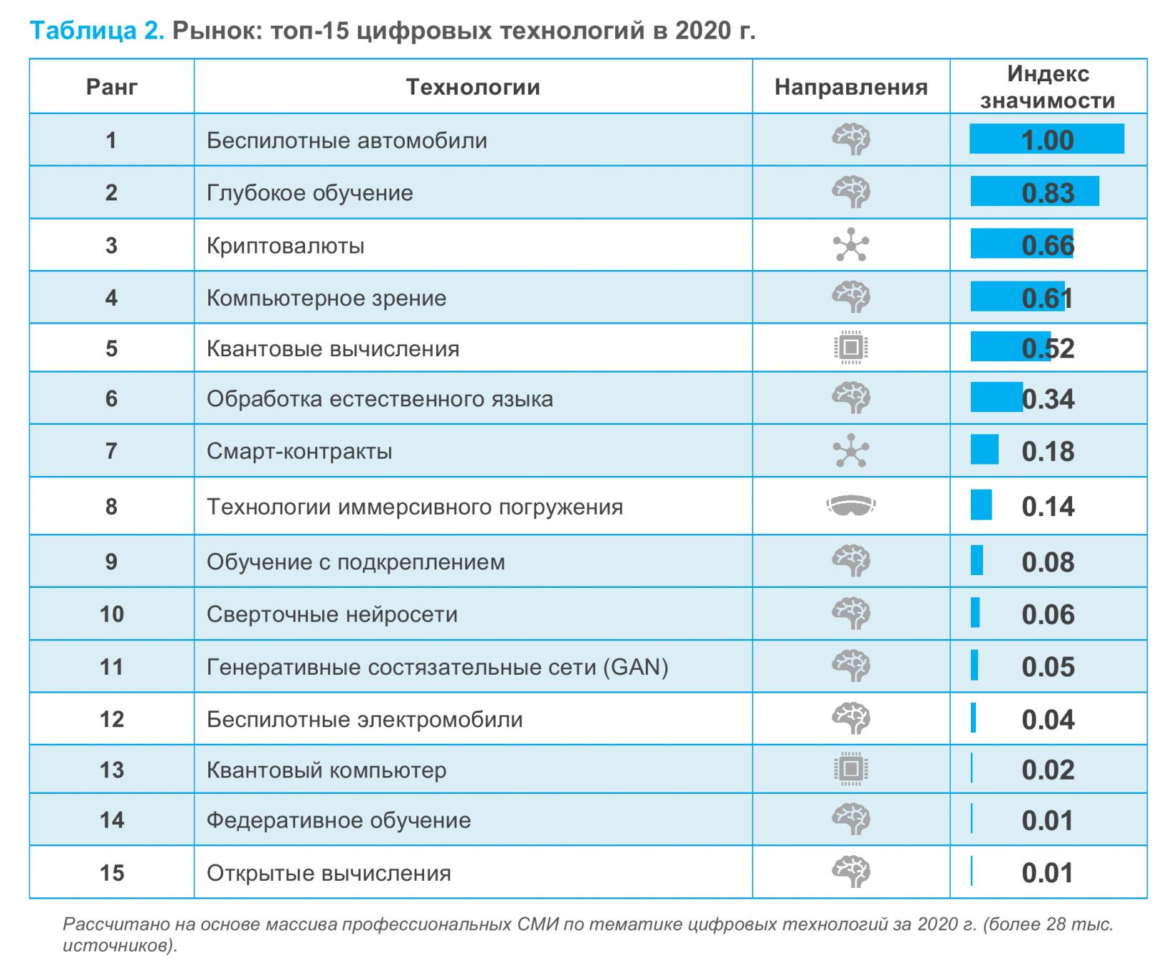 Рынок: топ-15 цифровых технологий по итогам 2020 года