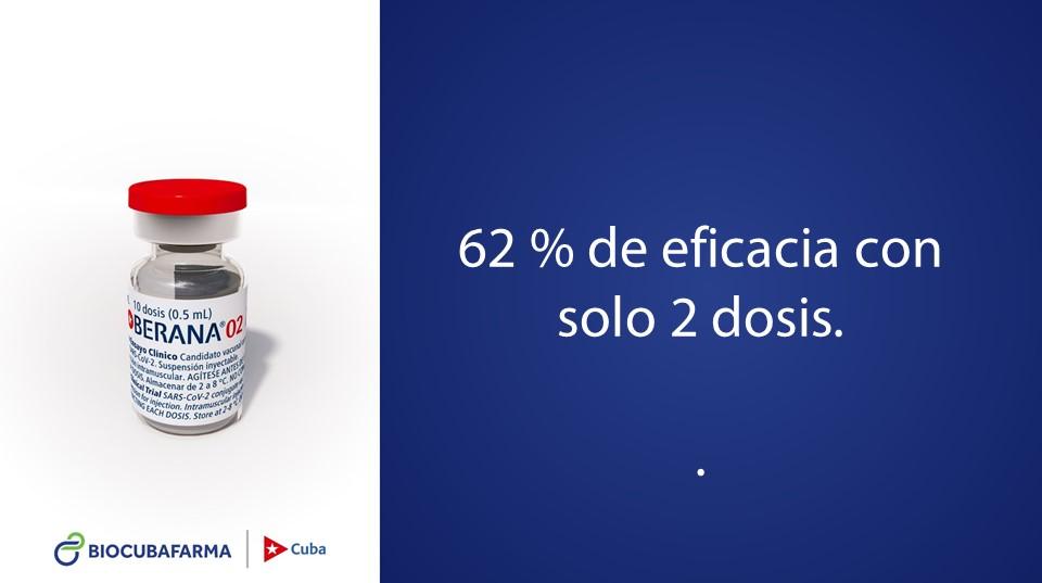 Кубинская вакцина. Эффективность после введения двух доз из трёх— 62%.
