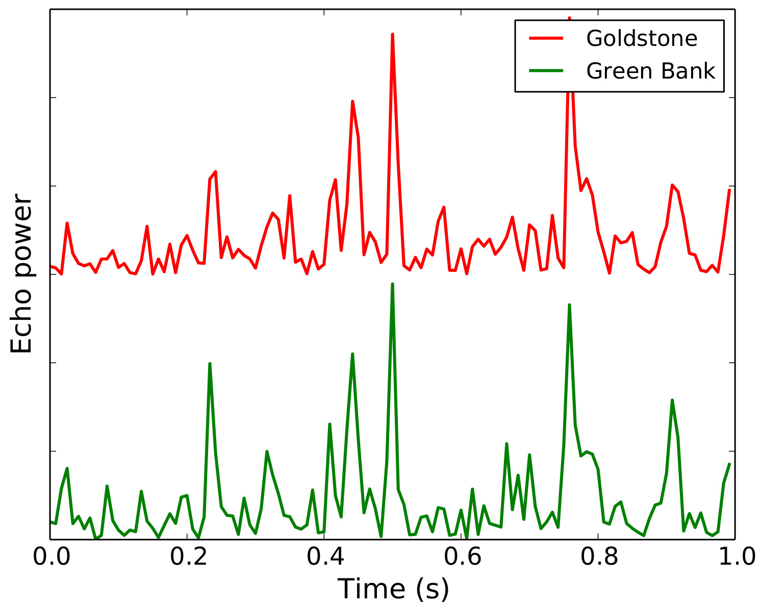 Venus radar speckle signal correlation