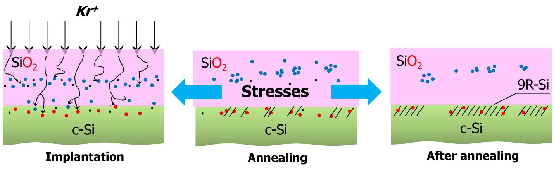 Схема эксперимента по формированию нановключений фазы 9R-Si вструктурах SiO<sub>2</sub>/Si.