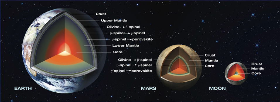 Earth, Mars and Moon inner structure
