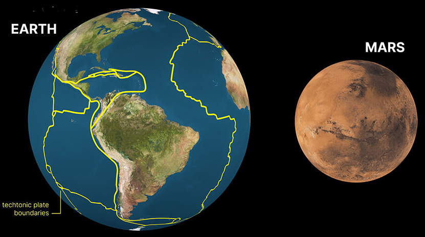 Comparison of Earth and Marsa plate tectonics