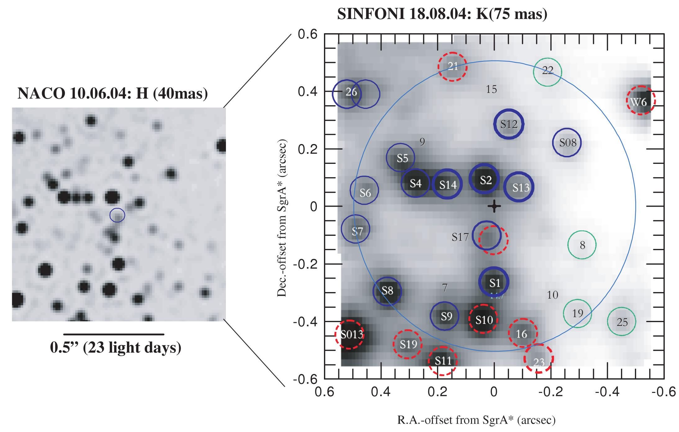 Infrared images of S stars near Galactic center by VLT