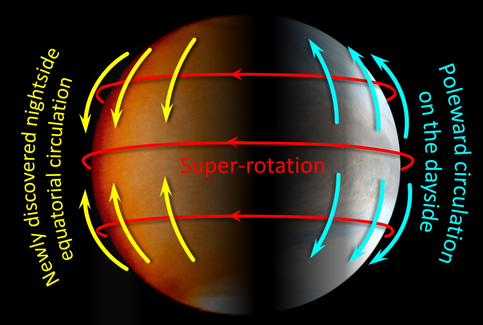 Venus atmosphere circulation patterns