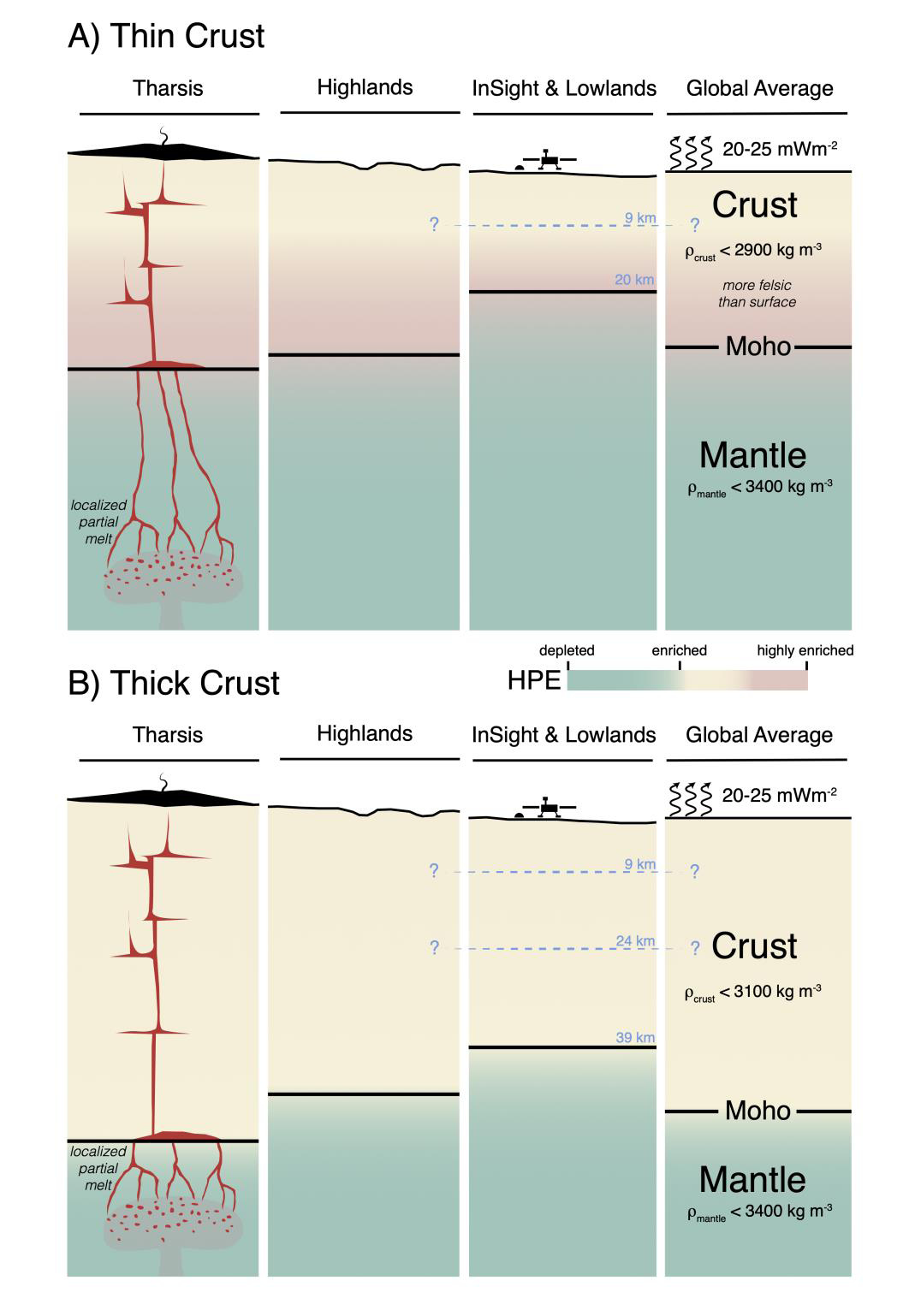 Thin and thick martian crust models