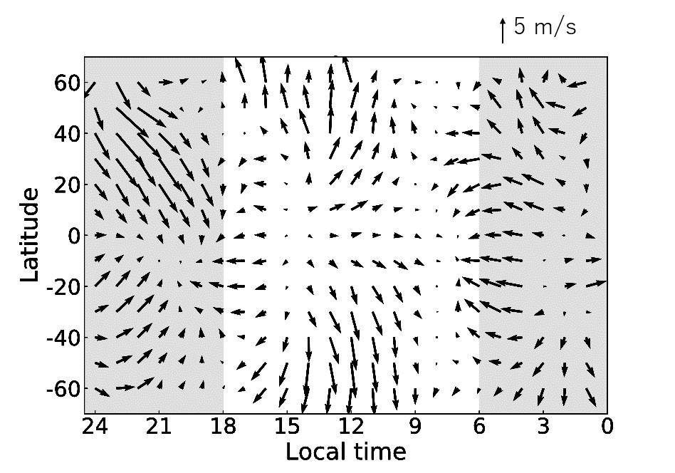 night side wind speeds on Venus