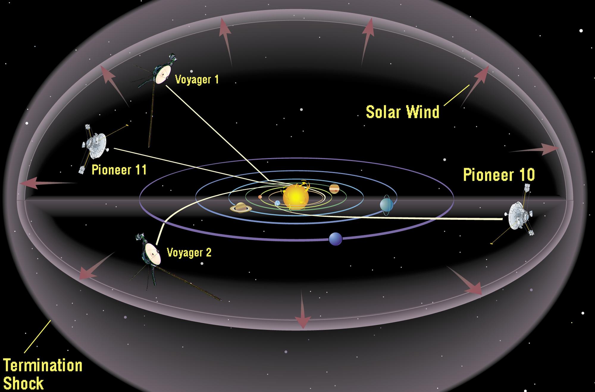 Current interstellar probes