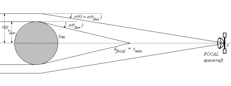 Magnification of radiosignal by gravitational lensing