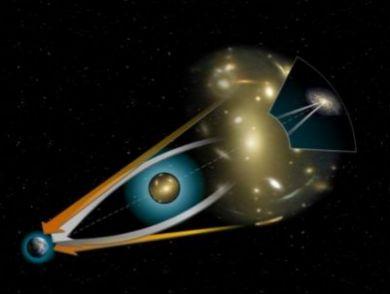 Use of gravitational lensing