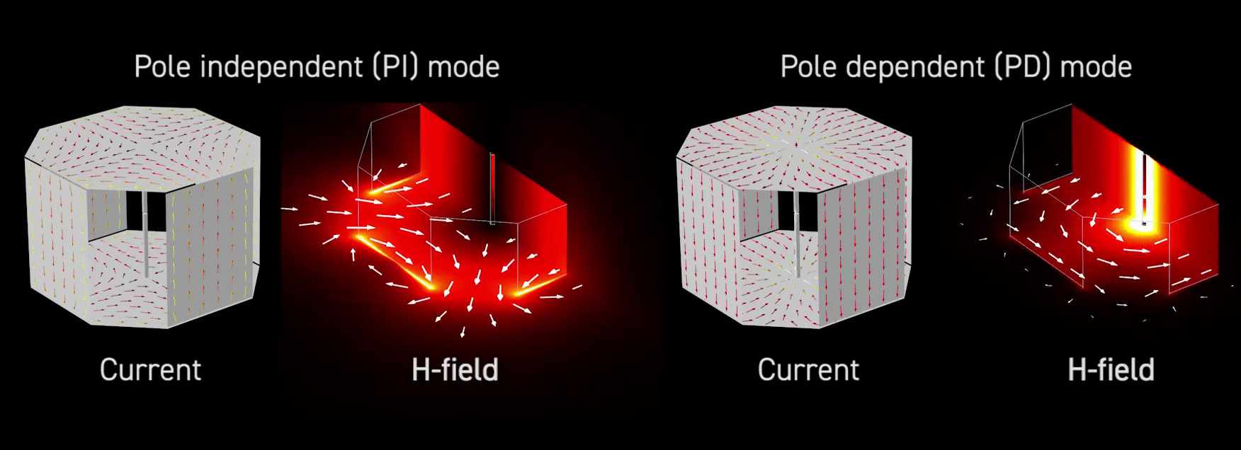 two resonant modes of magnetic field in charging room