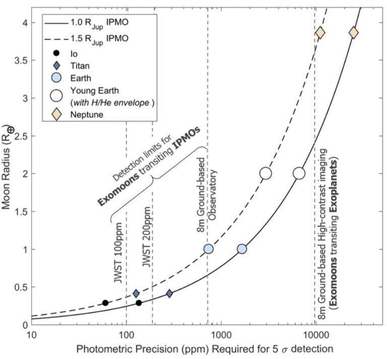 Photometric precision for exomoon detection