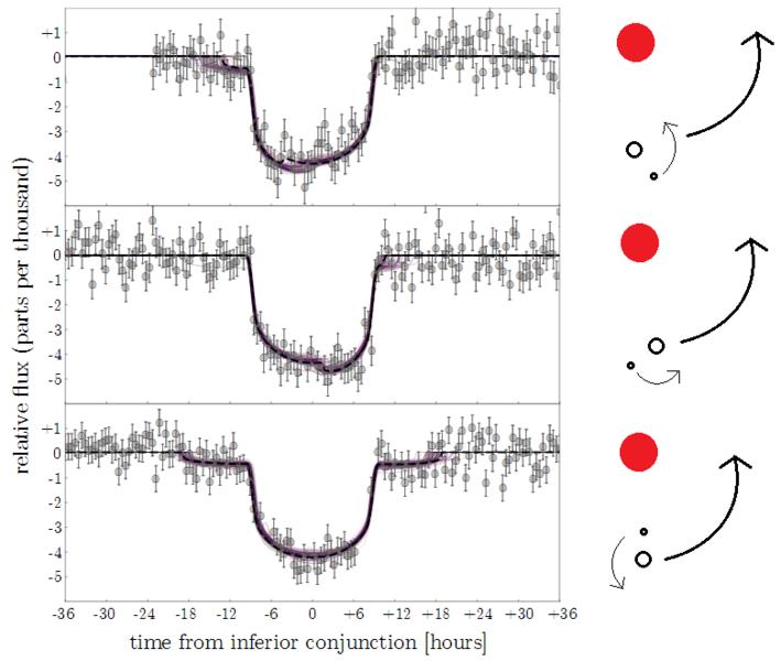 exomoon indicating light curve