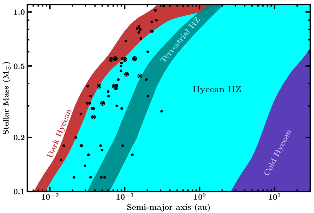 Hycean planets extended star habitability zone