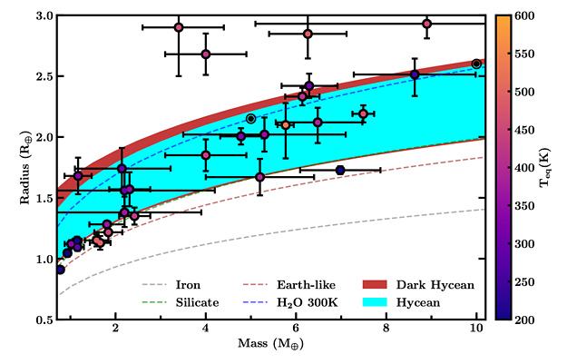 Hycean worlds habitability zone