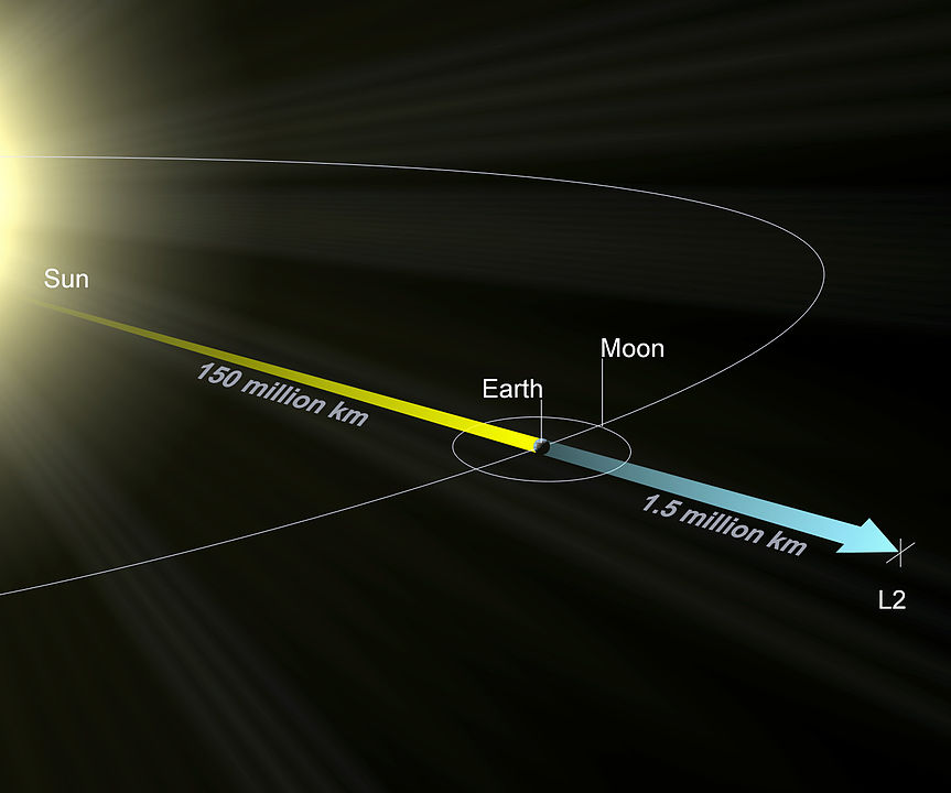 Earth-Sun L2 Lagrange point