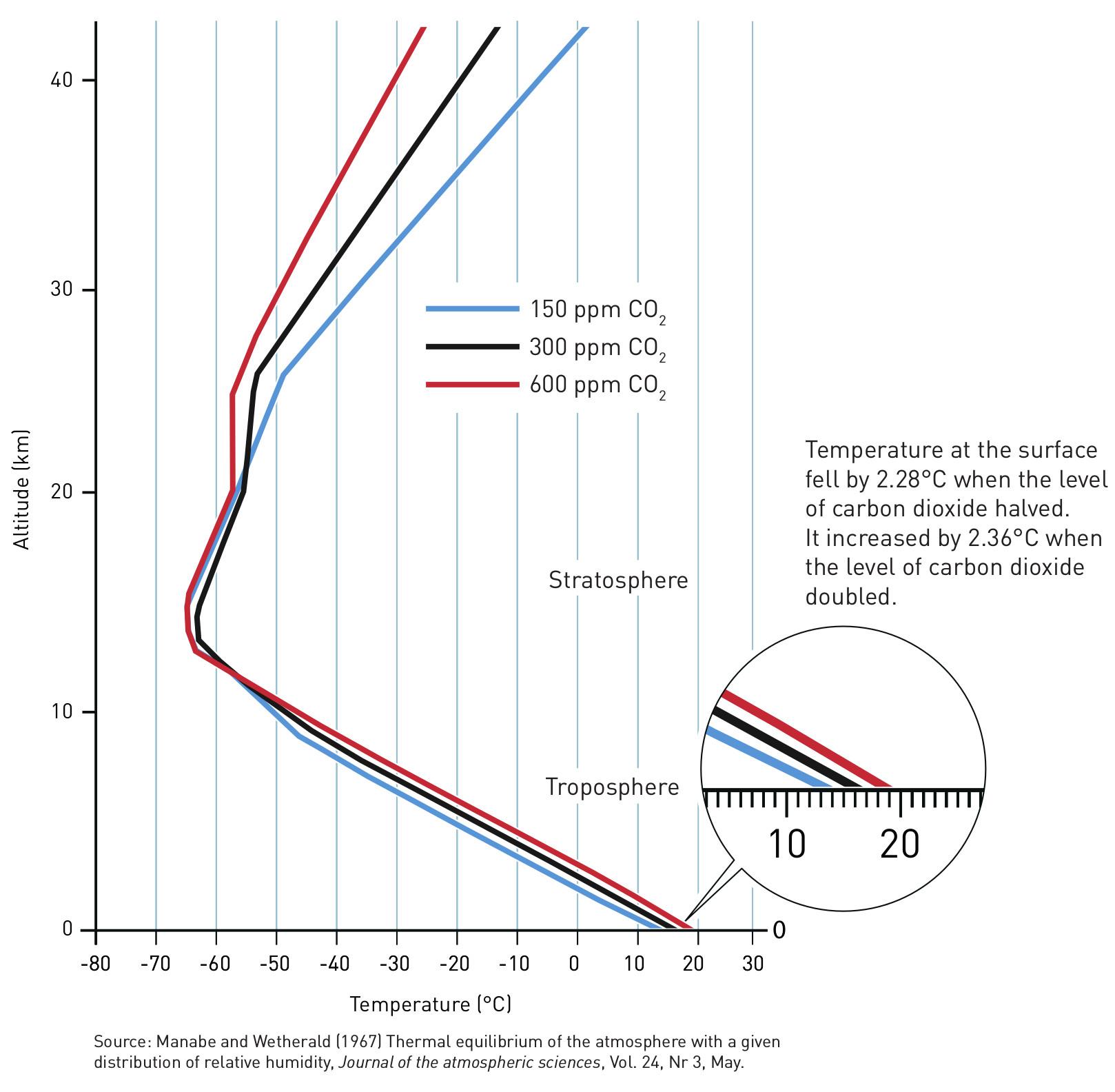 CO2 temperature impact