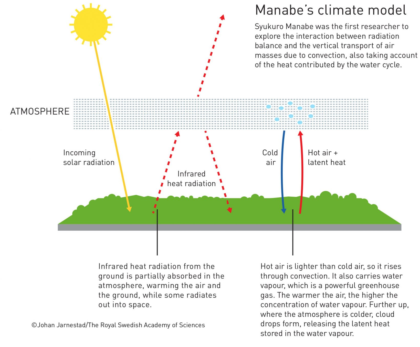 Manabe climate model