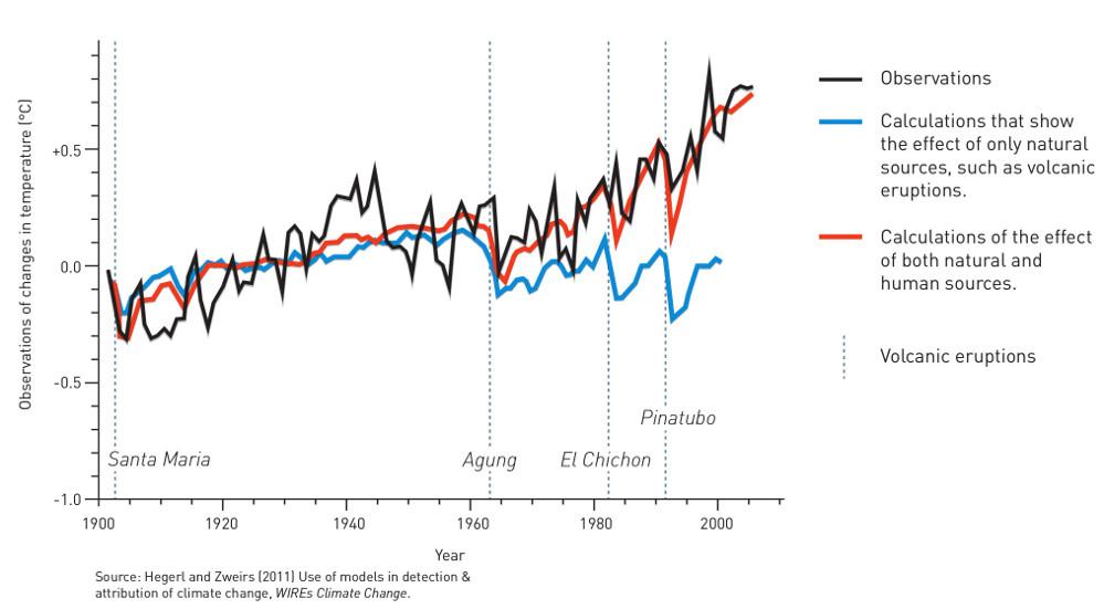 Climate fingerprints