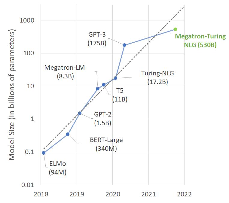 Динамика размеров современных NLP-моделей.